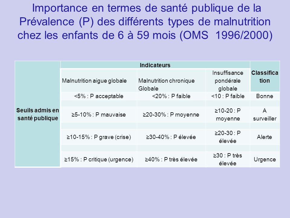 Importance en termes de santé publique de la Prévalence (P) des différents types de malnutrition chez les enfants de 6 à 59 mois (OMS 1996/2000) Seuil