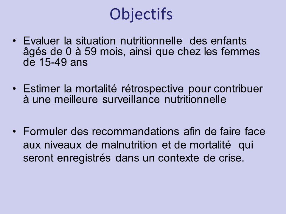 Objectifs Evaluer la situation nutritionnelle des enfants âgés de 0 à 59 mois, ainsi que chez les femmes de 15-49 ans Estimer la mortalité rétrospecti