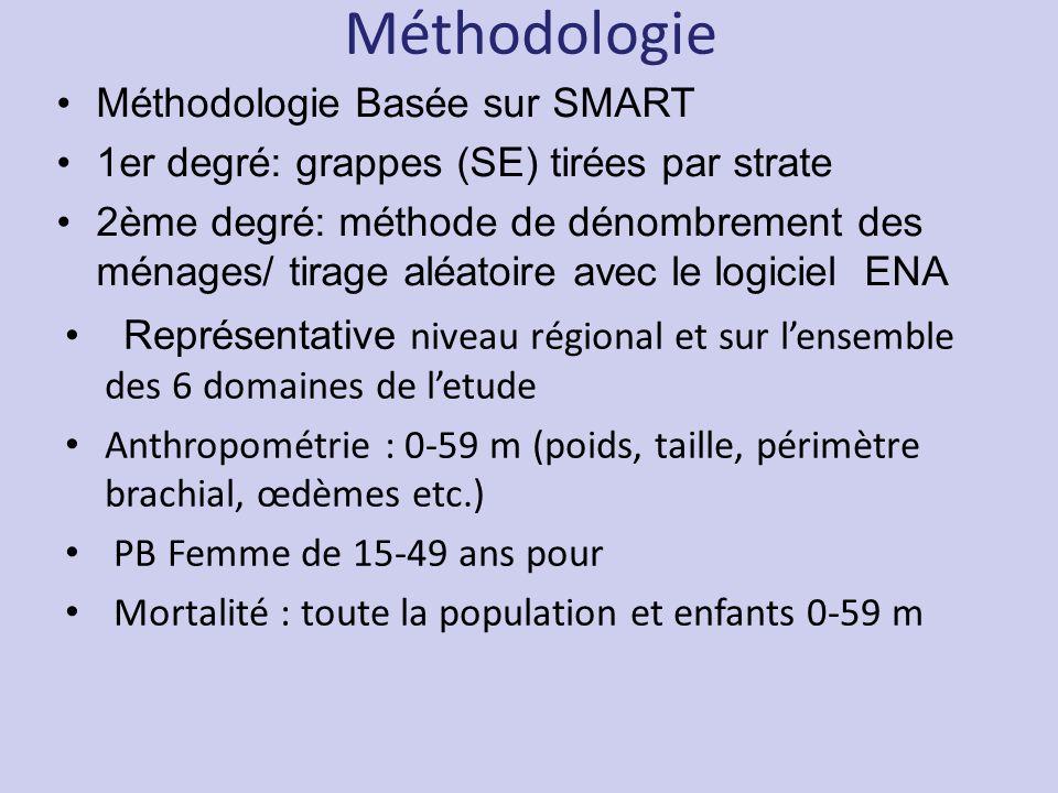 Méthodologie Méthodologie Basée sur SMART 1er degré: grappes (SE) tirées par strate 2ème degré: méthode de dénombrement des ménages/ tirage aléatoire