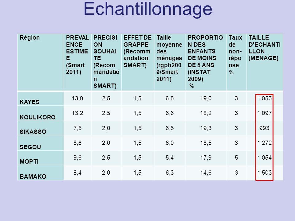 Echantillonnage RégionPREVAL ENCE ESTIME E (Smart 2011) PRECISI ON SOUHAI TE (Recom mandatio n SMART) EFFET DE GRAPPE (Recomm andation SMART) Taille m