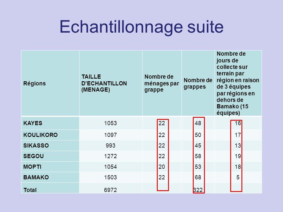 Echantillonnage suite Régions TAILLE D'ECHANTILLON (MENAGE) Nombre de ménages par grappe Nombre de grappes Nombre de jours de collecte sur terrain par