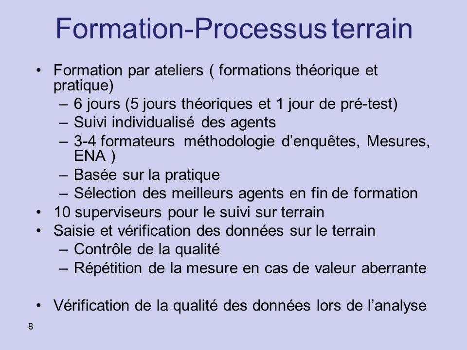 Formation-Processus terrain Formation par ateliers ( formations théorique et pratique) –6 jours (5 jours théoriques et 1 jour de pré-test) –Suivi indi
