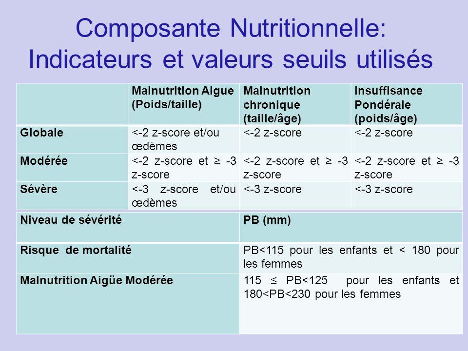 Composante Nutritionnelle: Indicateurs et valeurs seuils utilisés Malnutrition Aigue (Poids/taille) Malnutrition chronique (taille/âge) Insuffisance P