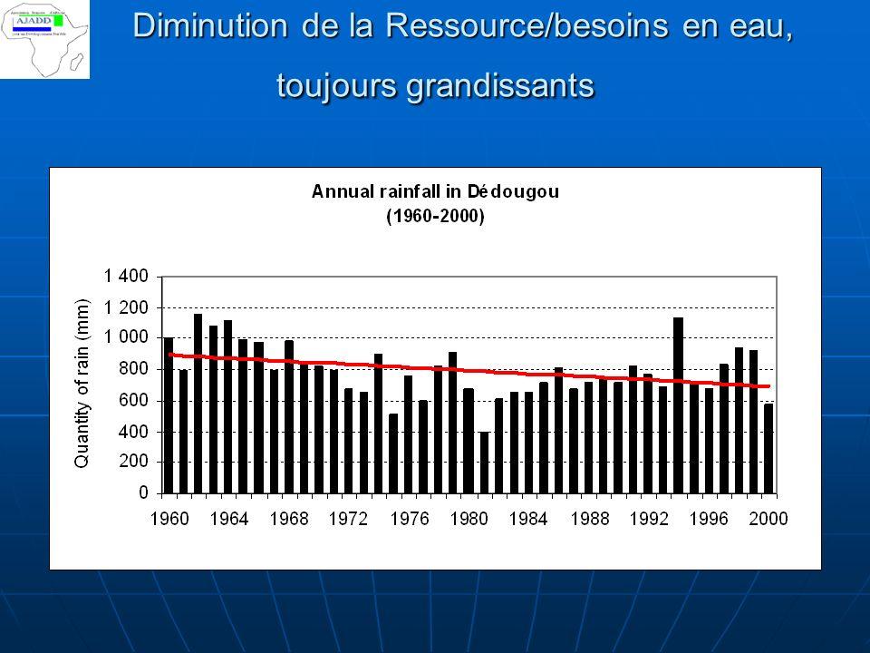 Diminution de la Ressource/ besoins en eau, toujours grandissants Diminution de la Ressource/ besoins en eau, toujours grandissants