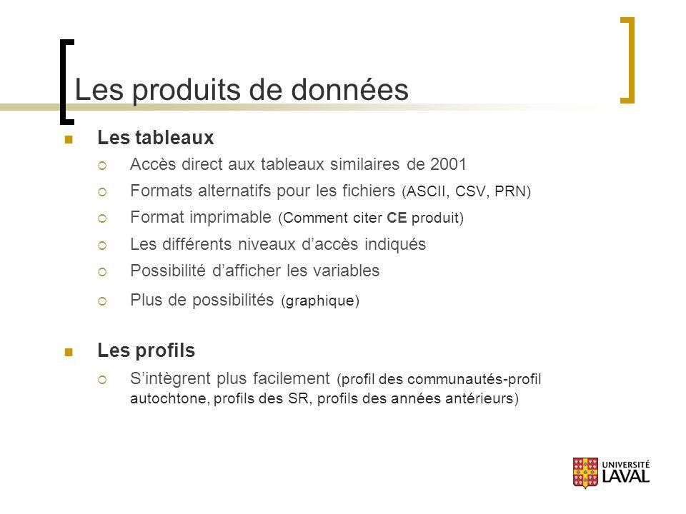 Les produits de données Les tableaux Accès direct aux tableaux similaires de 2001 Formats alternatifs pour les fichiers (ASCII, CSV, PRN) Format imprimable (Comment citer CE produit) Les différents niveaux daccès indiqués Possibilité dafficher les variables Plus de possibilités (graphique) Les profils Sintègrent plus facilement (profil des communautés-profil autochtone, profils des SR, profils des années antérieurs)