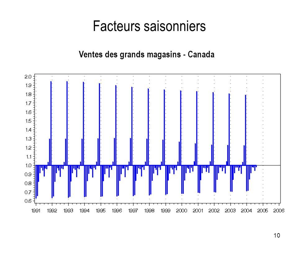 10 Facteurs saisonniers Ventes des grands magasins - Canada