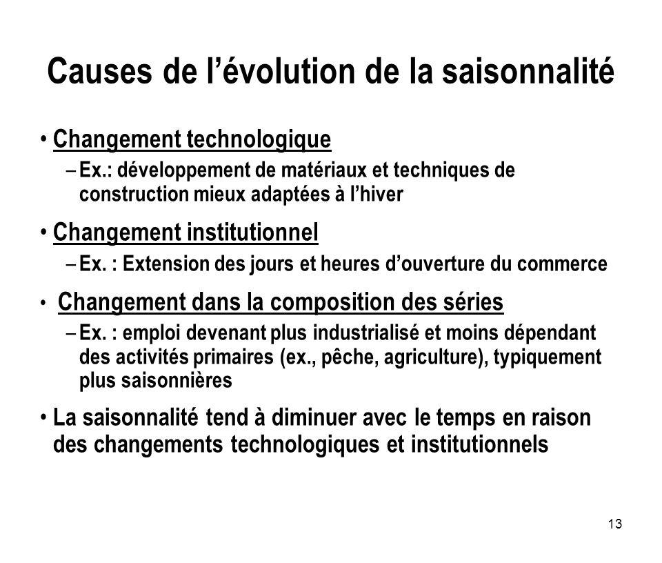 13 Causes de lévolution de la saisonnalité Changement technologique – Ex.: développement de matériaux et techniques de construction mieux adaptées à l