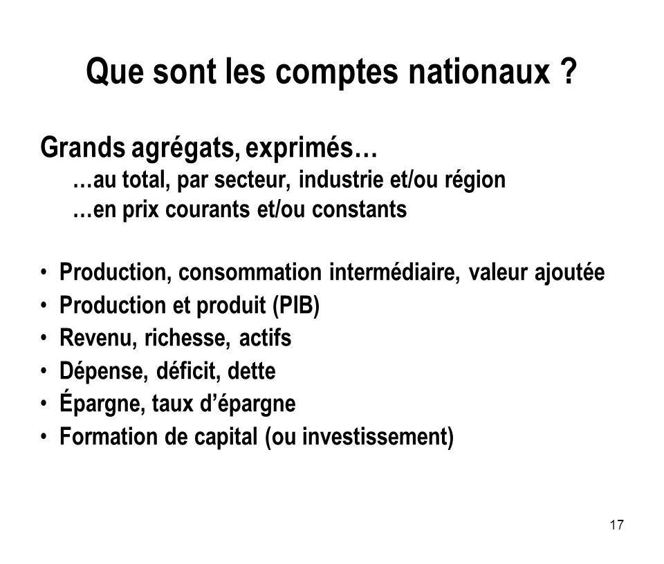 17 Que sont les comptes nationaux ? Grands agrégats, exprimés… …au total, par secteur, industrie et/ou région …en prix courants et/ou constants Produc