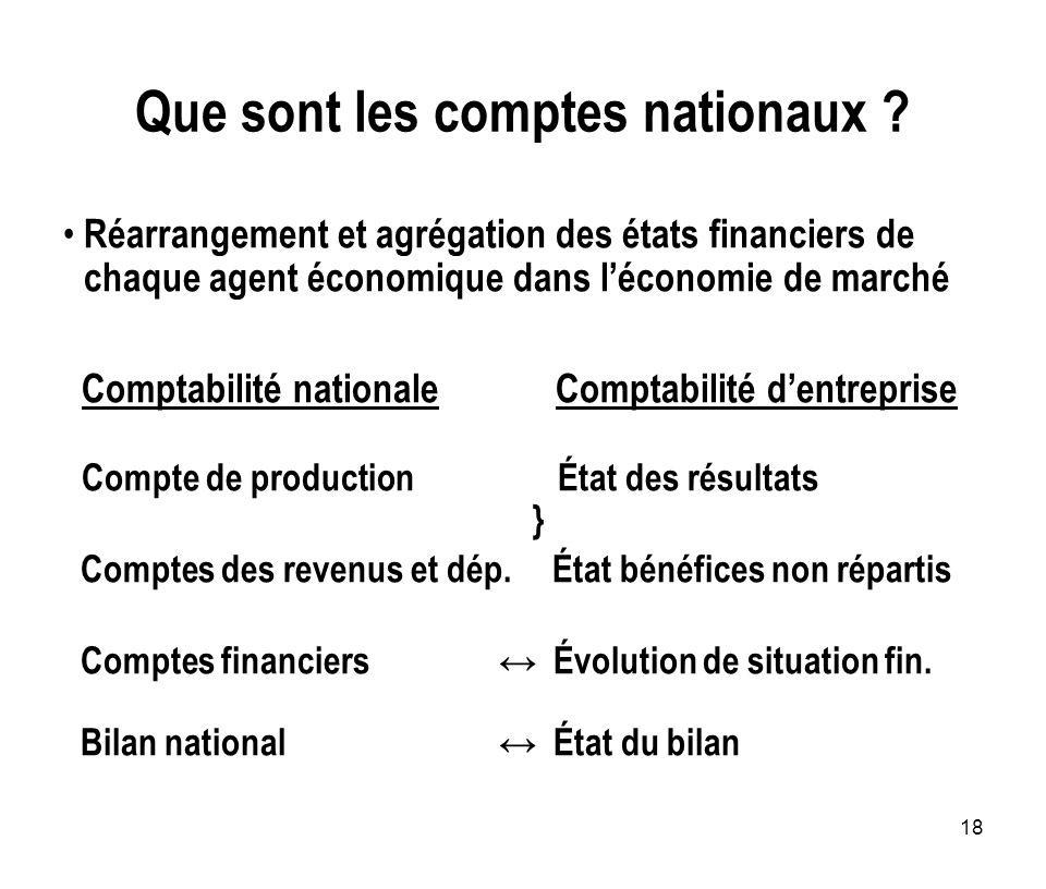 18 Que sont les comptes nationaux ? Réarrangement et agrégation des états financiers de chaque agent économique dans léconomie de marché Comptabilité