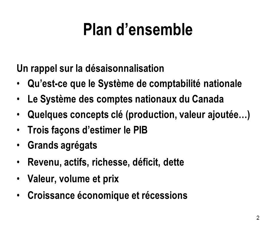 2 Plan densemble Un rappel sur la désaisonnalisation Quest-ce que le Système de comptabilité nationale Le Système des comptes nationaux du Canada Quel