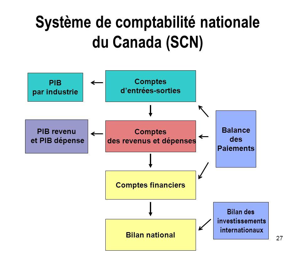 27 Système de comptabilité nationale du Canada (SCN) Comptes dentrées-sorties Comptes des revenus et dépenses Comptes financiers Balance des Paiements