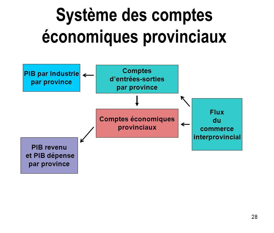 28 Système des comptes économiques provinciaux Comptes dentrées-sorties par province Comptes économiques provinciaux Flux du commerce interprovincial