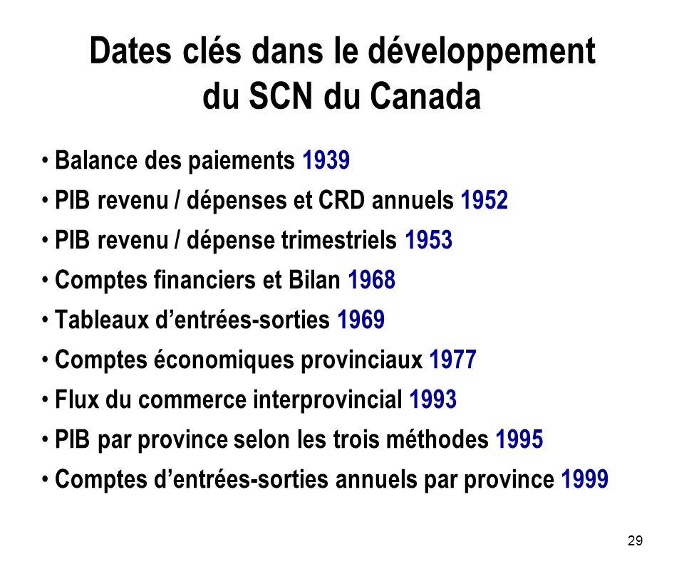 29 Dates clés dans le développement du SCN du Canada Balance des paiements 1939 PIB revenu / dépenses et CRD annuels 1952 PIB revenu / dépense trimest