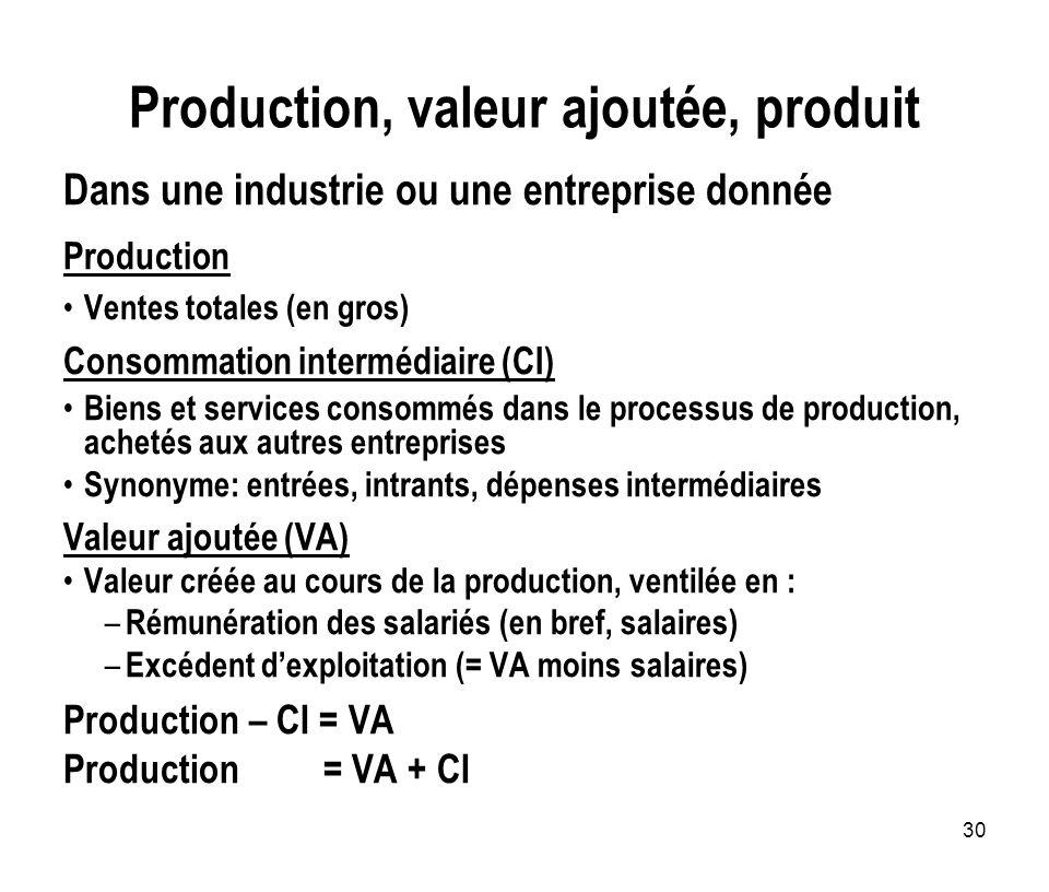30 Production, valeur ajoutée, produit Dans une industrie ou une entreprise donnée Production Ventes totales (en gros) Consommation intermédiaire (CI)