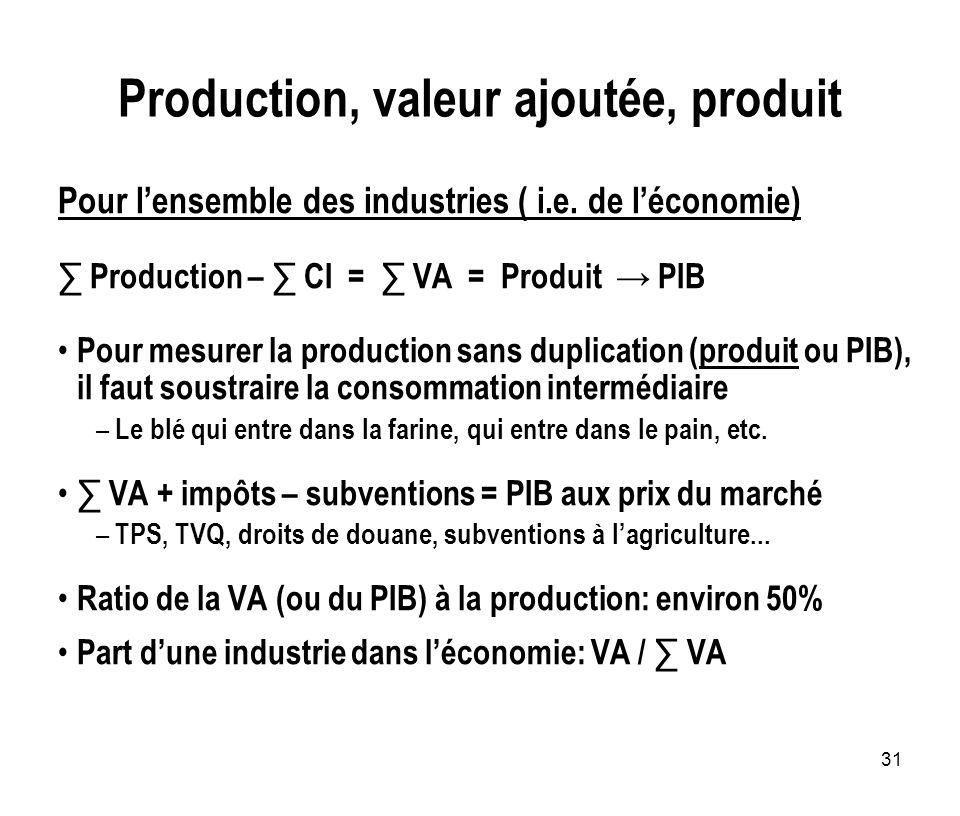 31 Production, valeur ajoutée, produit Pour lensemble des industries ( i.e. de léconomie) Production – CI = VA = Produit PIB Pour mesurer la productio