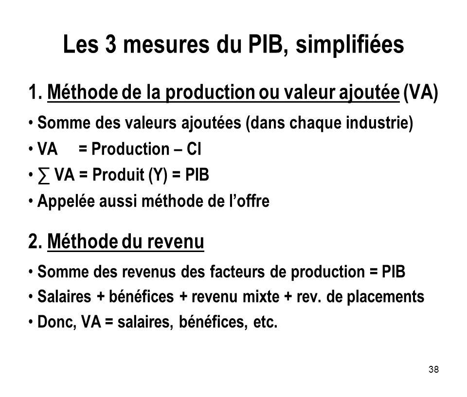 38 Les 3 mesures du PIB, simplifiées 1. Méthode de la production ou valeur ajoutée (VA) Somme des valeurs ajoutées (dans chaque industrie) VA = Produc
