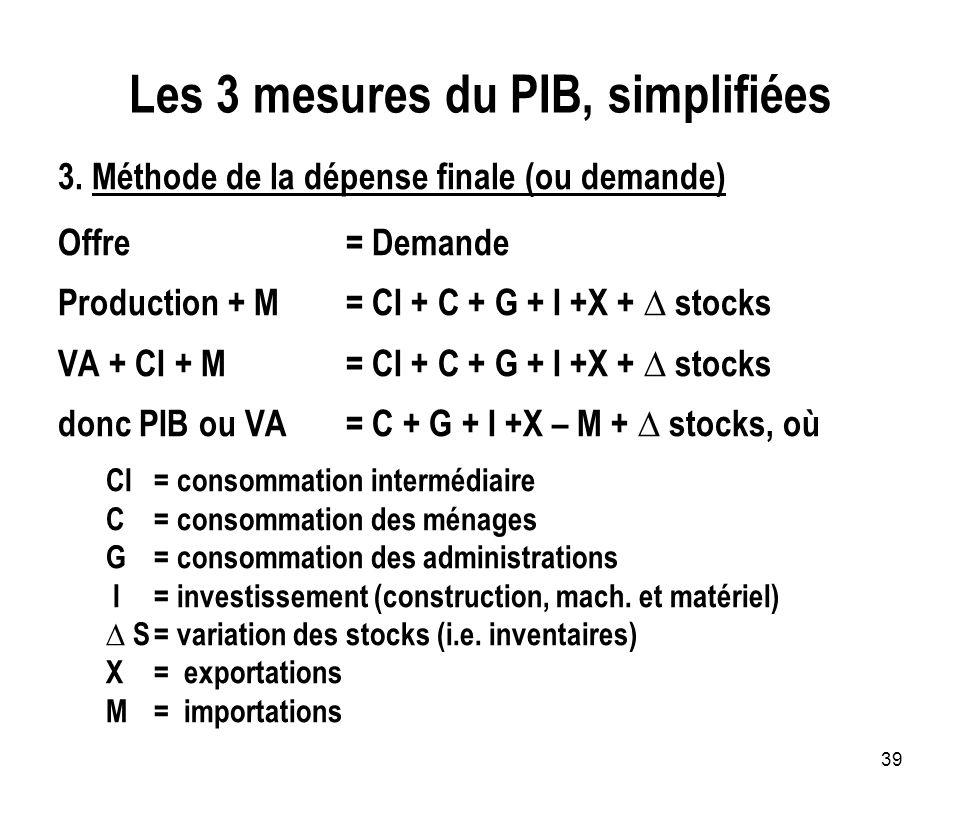 39 Les 3 mesures du PIB, simplifiées 3. Méthode de la dépense finale (ou demande) Offre = Demande Production + M= CI + C + G + I +X + stocks VA + CI +