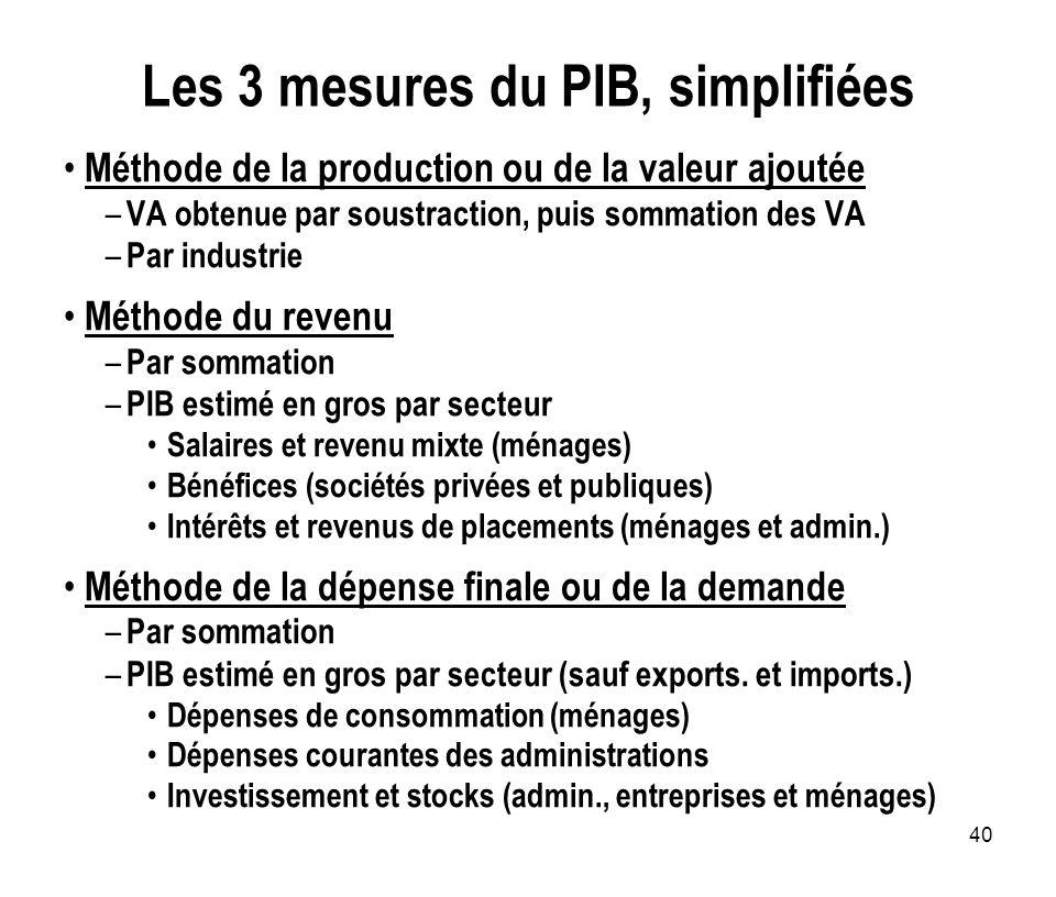 40 Les 3 mesures du PIB, simplifiées Méthode de la production ou de la valeur ajoutée – VA obtenue par soustraction, puis sommation des VA – Par indus