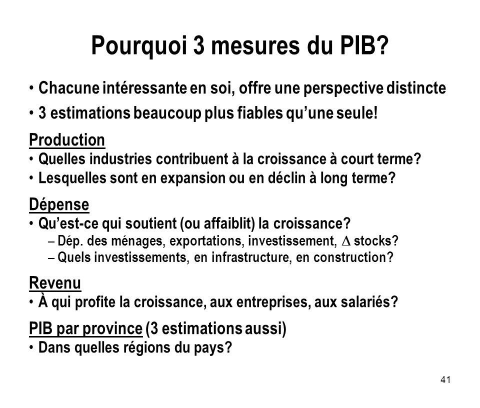 41 Pourquoi 3 mesures du PIB? Chacune intéressante en soi, offre une perspective distincte 3 estimations beaucoup plus fiables quune seule! Production