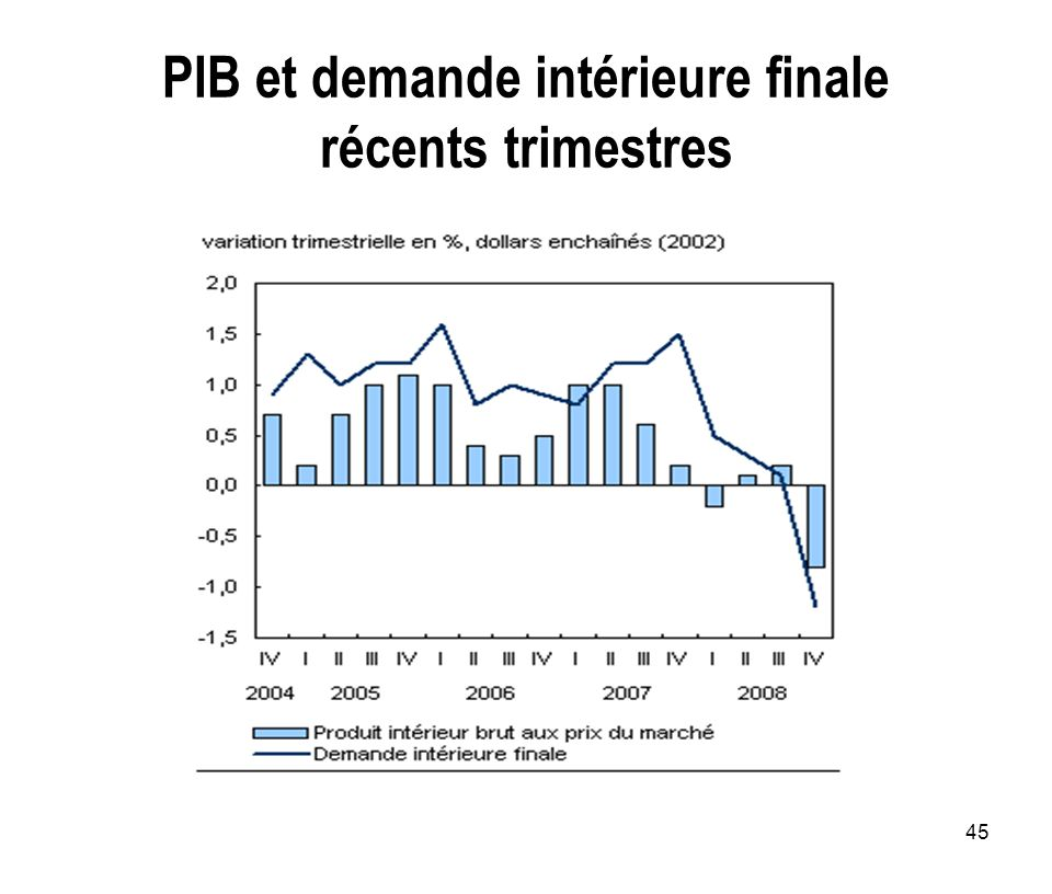 45 PIB et demande intérieure finale récents trimestres