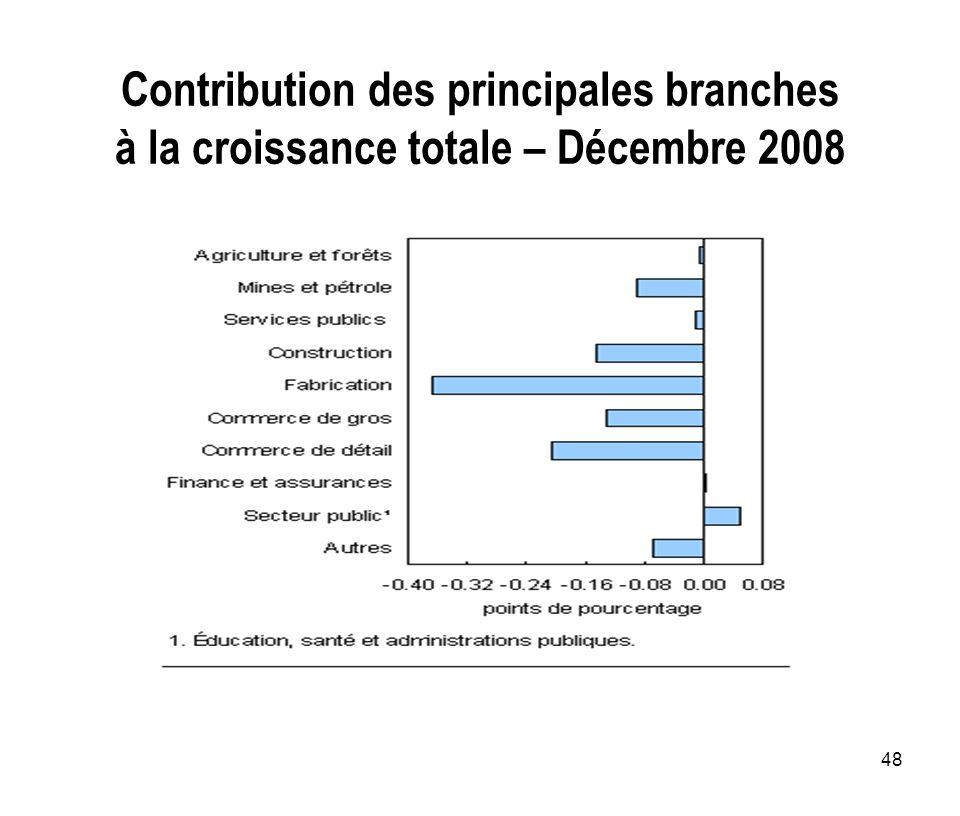 48 Contribution des principales branches à la croissance totale – Décembre 2008
