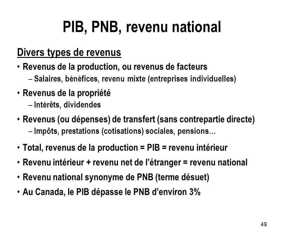49 PIB, PNB, revenu national Divers types de revenus Revenus de la production, ou revenus de facteurs – Salaires, bénéfices, revenu mixte (entreprises