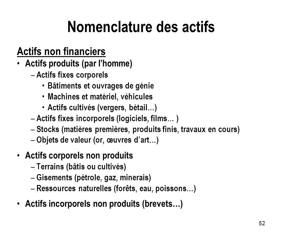 52 Nomenclature des actifs Actifs non financiers Actifs produits (par lhomme) – Actifs fixes corporels Bâtiments et ouvrages de génie Machines et maté
