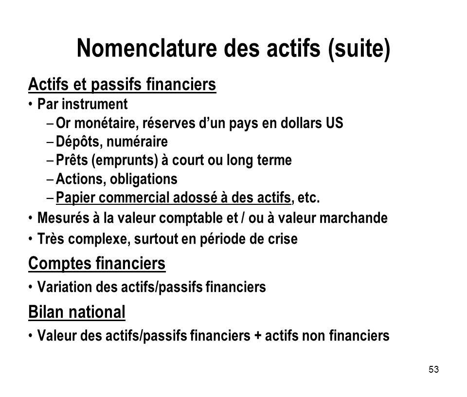 53 Nomenclature des actifs (suite) Actifs et passifs financiers Par instrument – Or monétaire, réserves dun pays en dollars US – Dépôts, numéraire – P