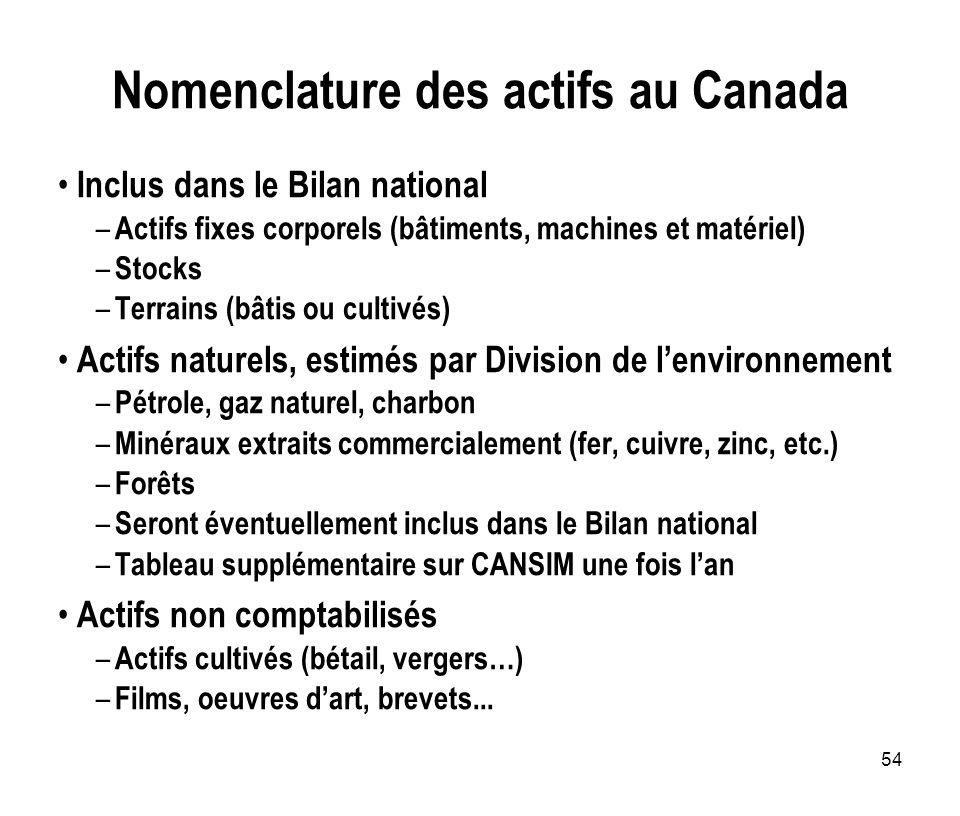 54 Nomenclature des actifs au Canada Inclus dans le Bilan national – Actifs fixes corporels (bâtiments, machines et matériel) – Stocks – Terrains (bât