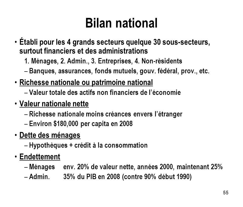 55 Bilan national Établi pour les 4 grands secteurs quelque 30 sous-secteurs, surtout financiers et des administrations 1. Ménages, 2. Admin., 3. Entr