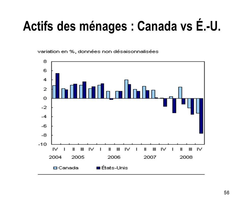56 Actifs des ménages : Canada vs É.-U.
