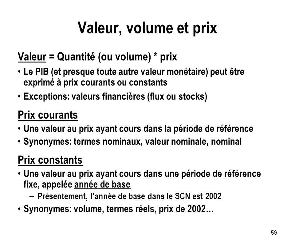 59 Valeur, volume et prix Valeur = Quantité (ou volume) * prix Le PIB (et presque toute autre valeur monétaire) peut être exprimé à prix courants ou c