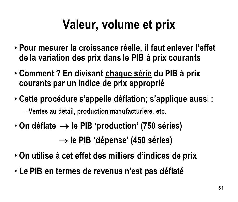 61 Valeur, volume et prix Pour mesurer la croissance réelle, il faut enlever leffet de la variation des prix dans le PIB à prix courants Comment ? En