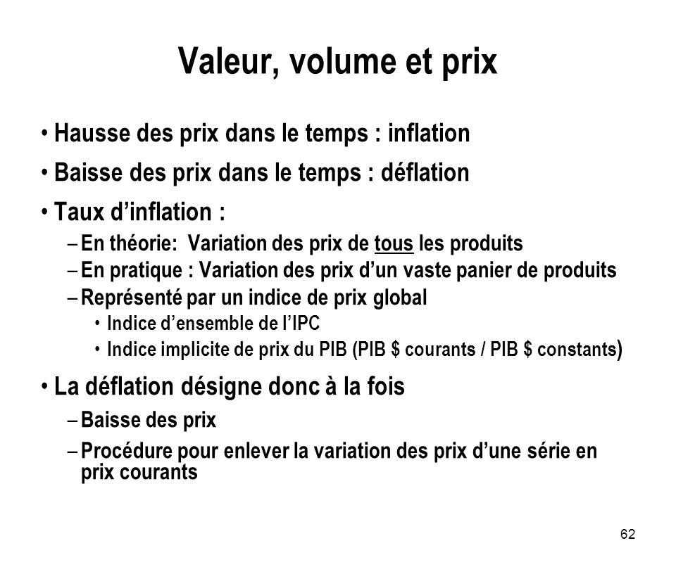 62 Valeur, volume et prix Hausse des prix dans le temps : inflation Baisse des prix dans le temps : déflation Taux dinflation : – En théorie: Variatio