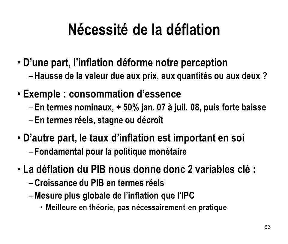 63 Nécessité de la déflation Dune part, linflation déforme notre perception – Hausse de la valeur due aux prix, aux quantités ou aux deux ? Exemple :
