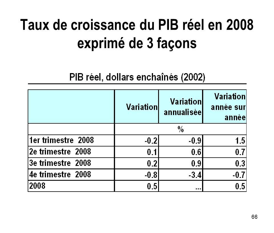 66 Taux de croissance du PIB réel en 2008 exprimé de 3 façons