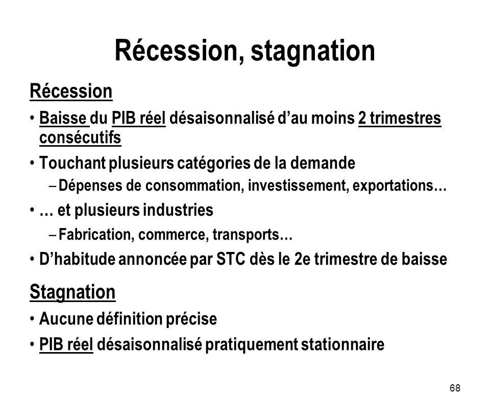68 Récession, stagnation Récession Baisse du PIB réel désaisonnalisé dau moins 2 trimestres consécutifs Touchant plusieurs catégories de la demande –