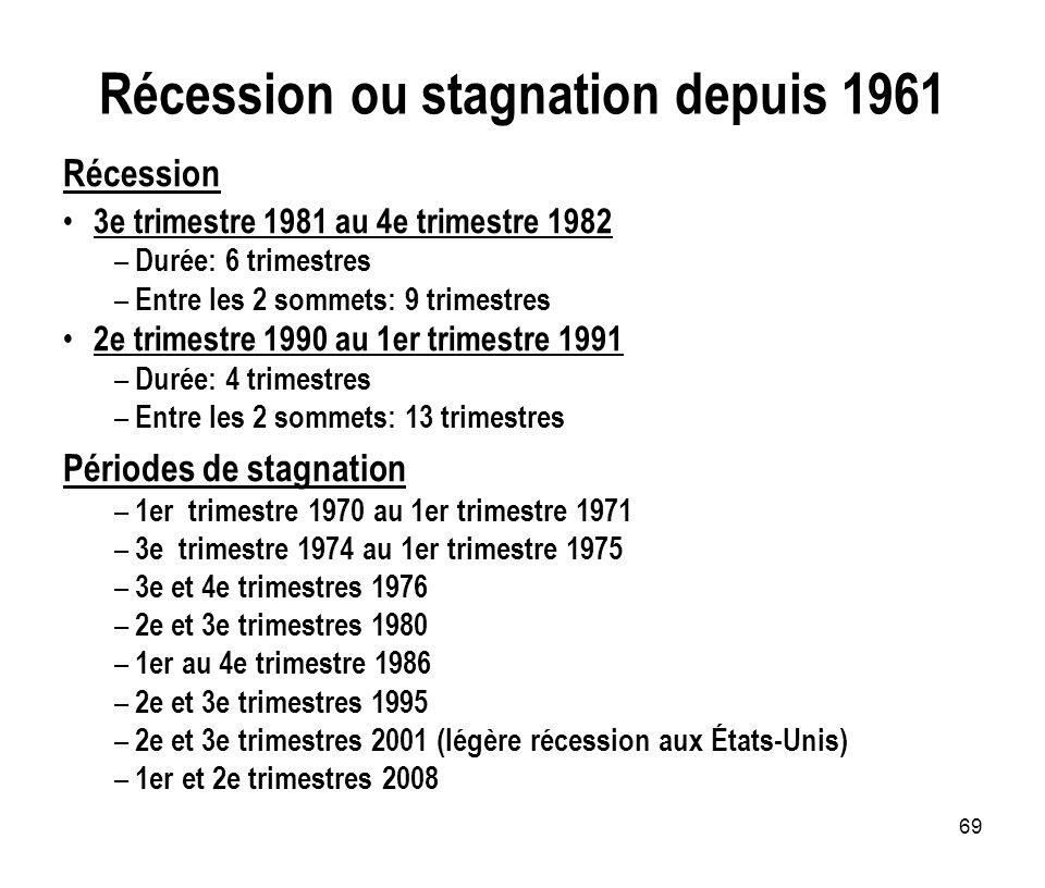 69 Récession ou stagnation depuis 1961 Récession 3e trimestre 1981 au 4e trimestre 1982 – Durée: 6 trimestres – Entre les 2 sommets: 9 trimestres 2e t