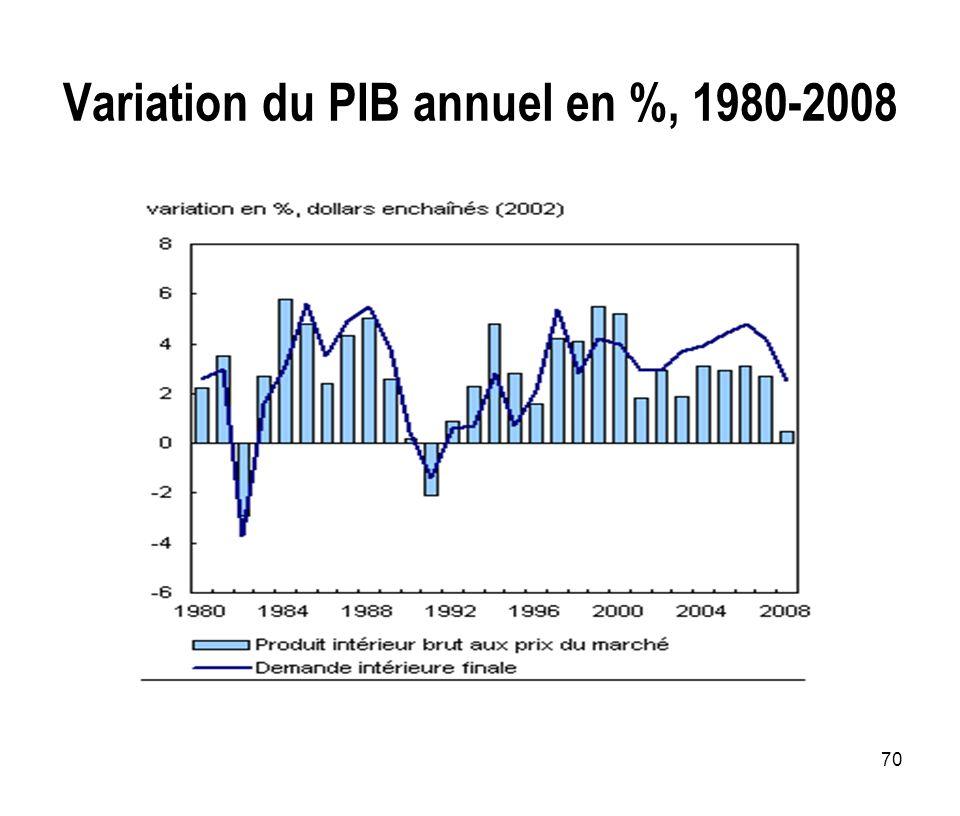70 Variation du PIB annuel en %, 1980-2008