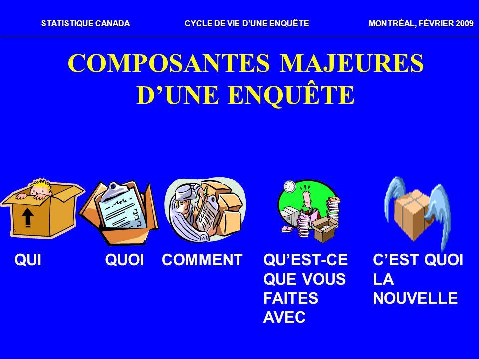 STATISTIQUE CANADACYCLE DE VIE DUNE ENQUÊTE MONTRÉAL, FÉVRIER 2009 COMPOSANTES MAJEURES DUNE ENQUÊTE QUICOMMENTQUOIQUEST-CE QUE VOUS FAITES AVEC CEST