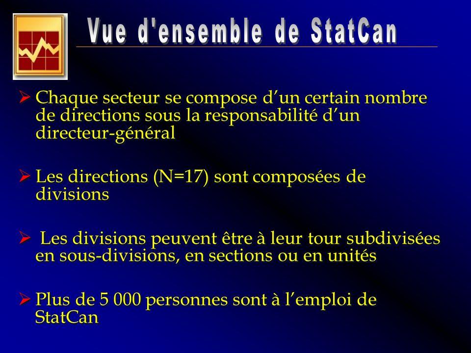 Chaque secteur se compose dun certain nombre de directions sous la responsabilité dun directeur-général Les directions (N=17) sont composées de divisi
