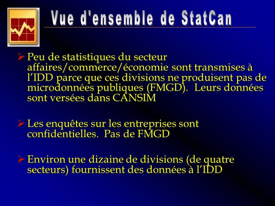 Peu de statistiques du secteur affaires/commerce/économie sont transmises à lIDD parce que ces divisions ne produisent pas de microdonnées publiques (