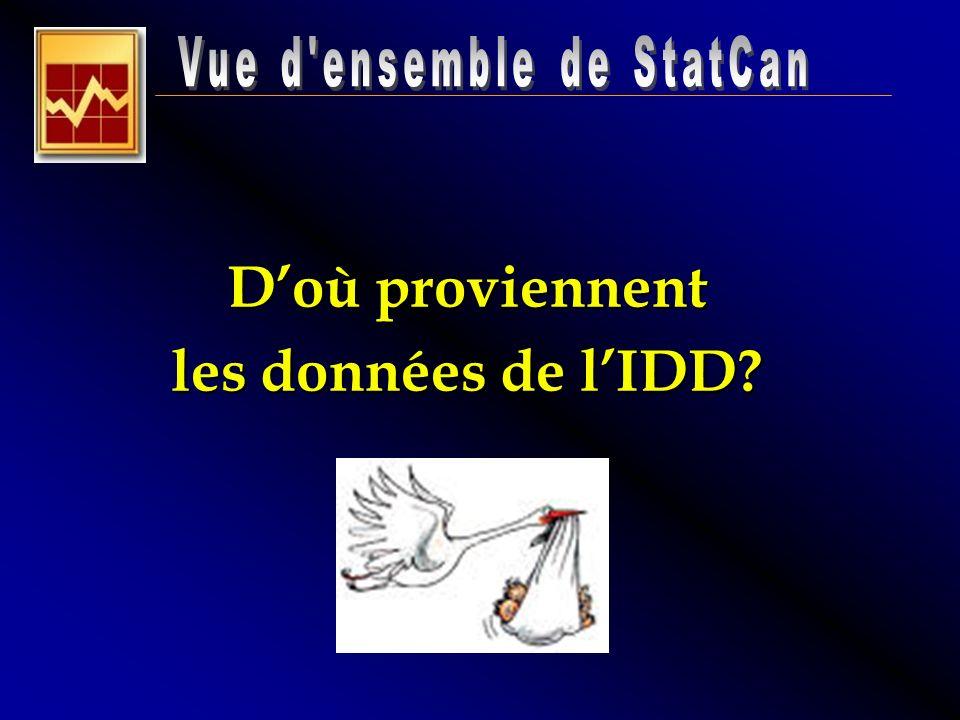 On peut également présenté StatCan selon la thématique des données recueillies Statistiques sur le monde des affaires, le commerce, léconomie, les comptes nationaux, les études analytiques, etc.