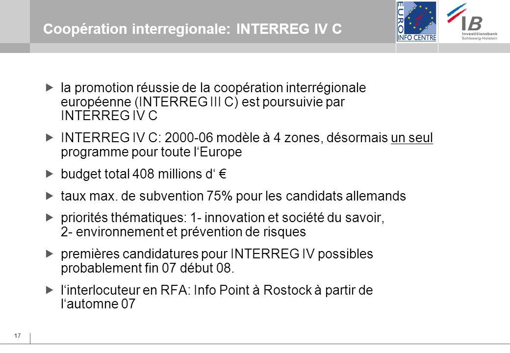 17 Coopération interregionale: INTERREG IV C la promotion réussie de la coopération interrégionale européenne (INTERREG III C) est poursuivie par INTERREG IV C INTERREG IV C: 2000-06 modèle à 4 zones, désormais un seul programme pour toute lEurope budget total 408 millions d taux max.