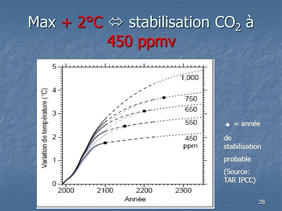 D.T. UE LCR 080626 Max + 2°C stabilisation CO 2 à 450 ppmv. = année de stabilisation probable (Source: TAR IPCC)