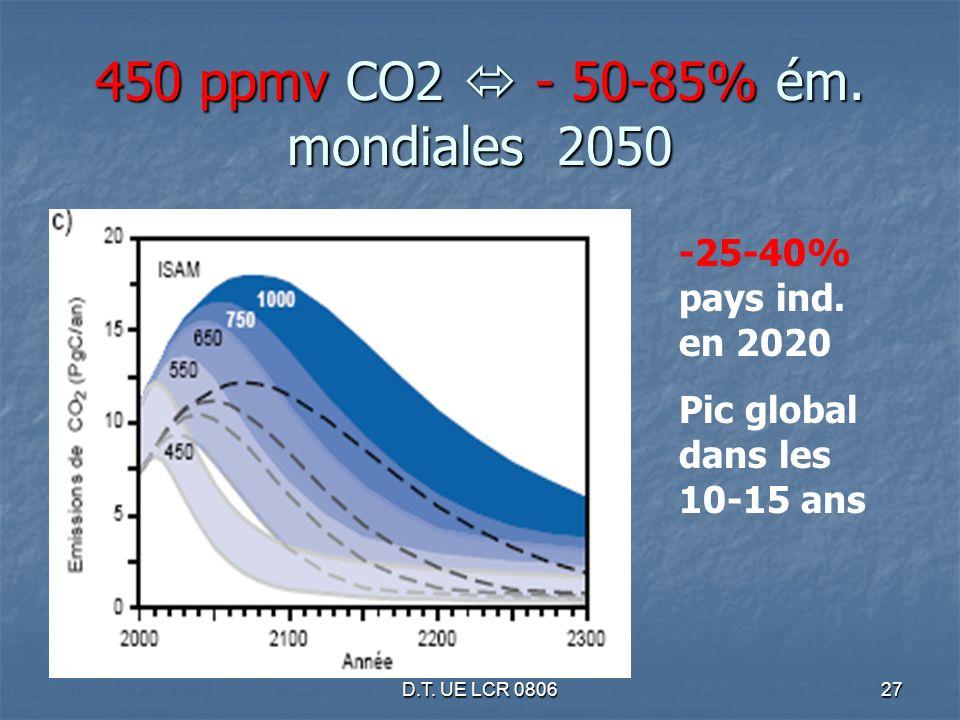 D.T. UE LCR 080627 450 ppmv CO2 - 50-85% ém. mondiales 2050 -25-40% pays ind. en 2020 Pic global dans les 10-15 ans