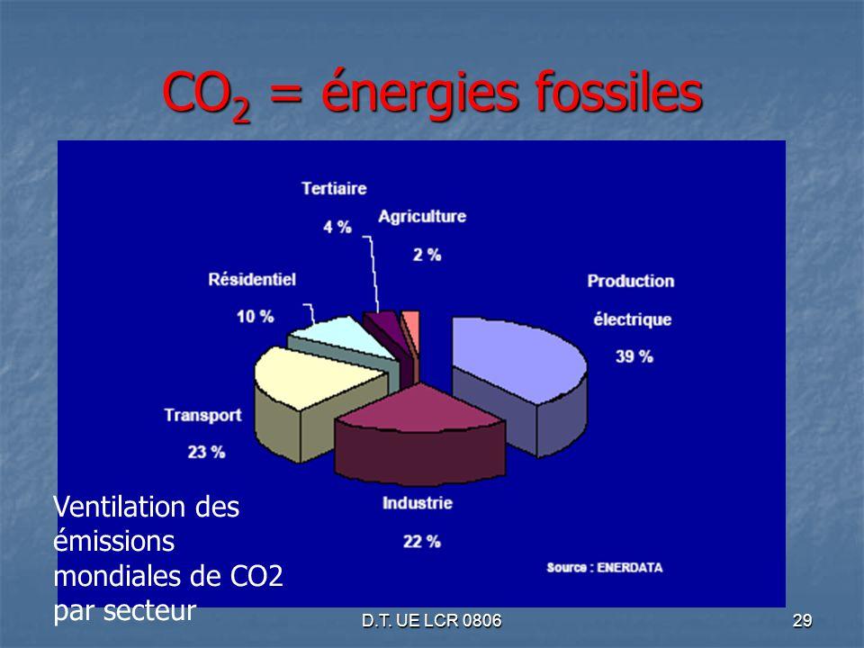 D.T. UE LCR 080629 CO 2 = énergies fossiles Ventilation des émissions mondiales de CO2 par secteur