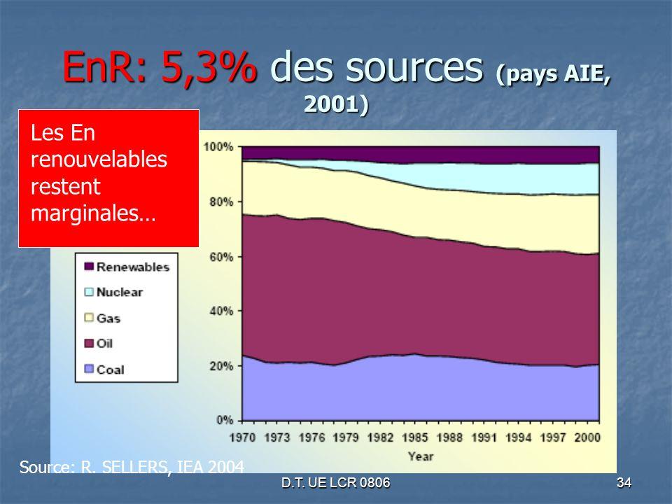 D.T. UE LCR 080634 EnR: 5,3% des sources (pays AIE, 2001) Source: R. SELLERS, IEA 2004 Les En renouvelables restent marginales…