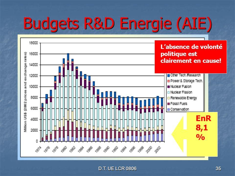 D.T. UE LCR 080635 EnR 8,1 % Budgets R&D Energie (AIE) Labsence de volonté politique est clairement en cause!