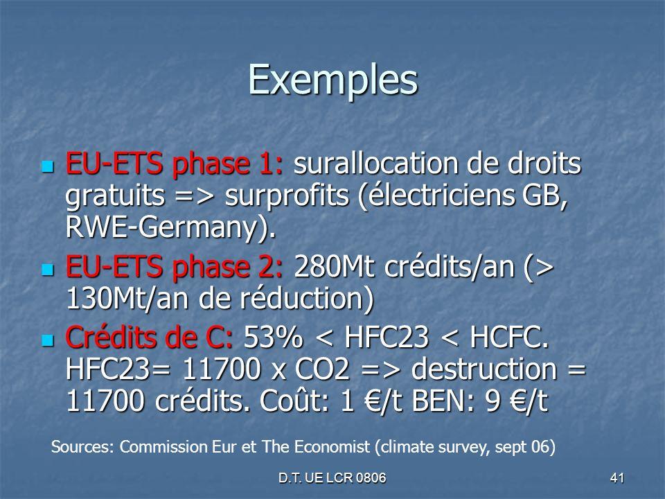 D.T. UE LCR 080641 Exemples EU-ETS phase 1: surallocation de droits gratuits => surprofits (électriciens GB, RWE-Germany). EU-ETS phase 1: surallocati